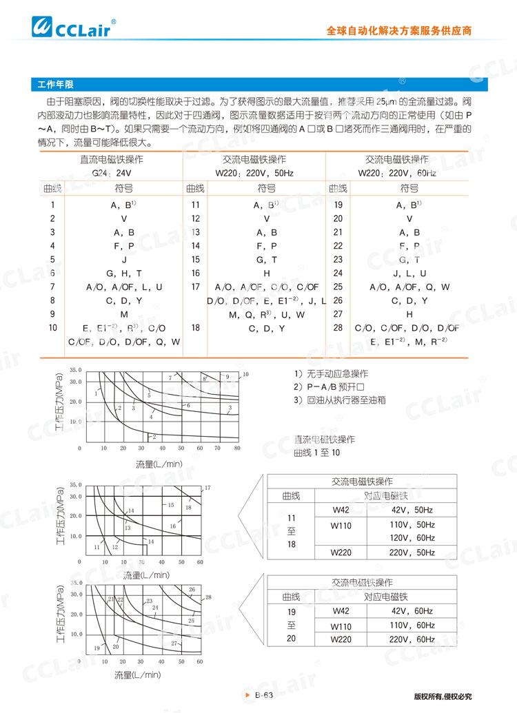 WE6型电磁换向阀-4
